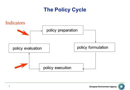 1 policy preparation policy formulation policy execution policy evaluation Indicators The Policy Cycle.