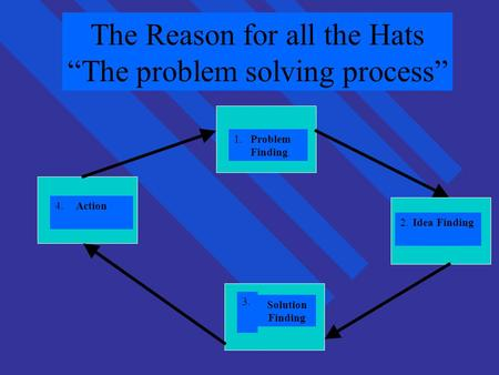 "The Reason for all the Hats ""The problem solving process"" 1. Problem Finding 4.Action 3. Solution Finding 2.Idea Finding."