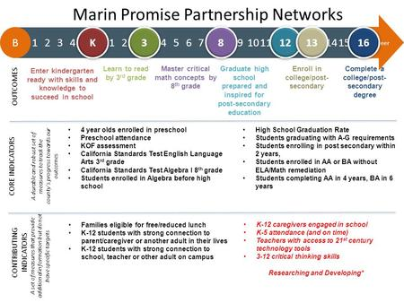 Marin Promise Partnership Networks 4 year olds enrolled in preschool Preschool attendance KOF assessment California Standards Test English Language Arts.