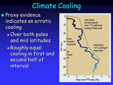 Climate Cooling Proxy evidence indicates an erratic cooling Proxy evidence indicates an erratic cooling  Over both poles and mid latitudes  Roughly equal.