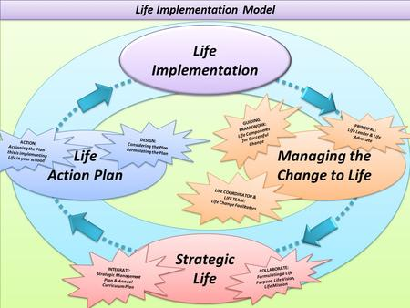 life action plan Emergency action plan life university is committed to protecting the health and safety of all students, staff, faculty and visitors at all times.
