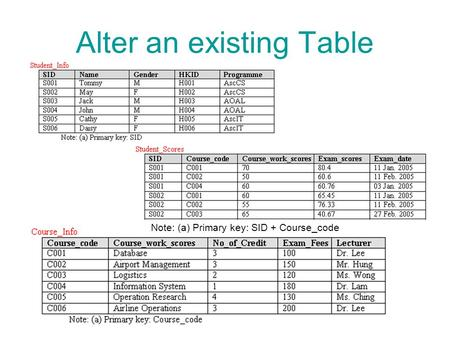 Alter an existing Table Note: (a) Primary key: SID + Course_code.