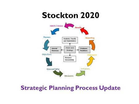 Stockton 2020 Strategic Planning Process Update SWOT / Vision Initiatives Alignment Measures How and Why Objectives Themes Reporting Results Students,