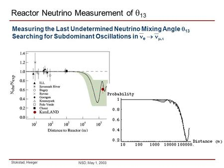 Stokstad, Heeger NSD, May 1, 2003 Reactor Neutrino Measurement of  13 Measuring the Last Undetermined Neutrino Mixing Angle  13 Searching for Subdominant.