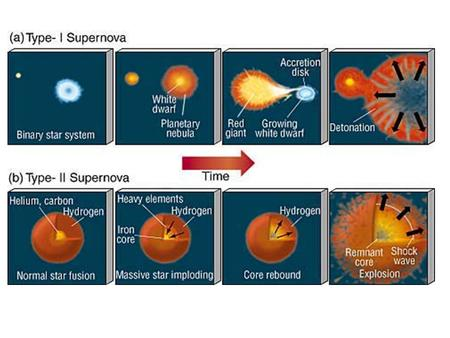 KEY differences Type 1: The explosion results from sudden fusion on its surface. Type 2: The explosion results from collapse of the core. Type 1: The.