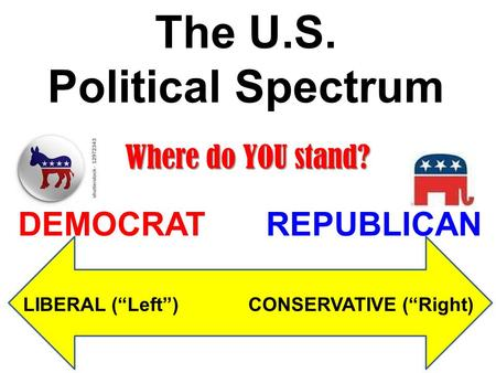"The U.S. Political Spectrum LIBERAL (""Left"") CONSERVATIVE (""Right) DEMOCRATREPUBLICAN Where do YOU stand?"
