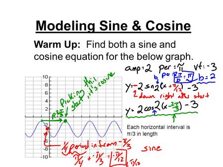 Modeling Sine & Cosine Warm Up: Find both a sine and cosine equation for the below graph. Each horizontal interval is π/3 in length.
