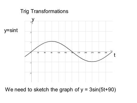 Trig Transformations y=sint t y We need to sketch the graph of y = 3sin(5t+90)