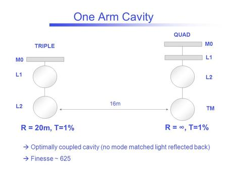 One Arm Cavity M0 L1 L2 TM M0 L1 L2 TRIPLE QUAD 16m R = 20m, T=1% R = ∞, T=1%  Optimally coupled cavity (no mode matched light reflected back)  Finesse.
