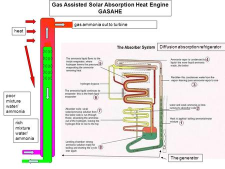 Gas ammonia out to turbine poor mixture water/ ammonia rich mixture water/ ammonia Gas Assisted Solar Absorption Heat Engine GASAHE heat Diffusion absorption.