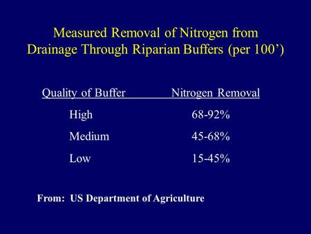 Measured Removal of Nitrogen from Drainage Through Riparian Buffers (per 100') Quality of Buffer Nitrogen Removal High68-92% Medium45-68% Low15-45% From: