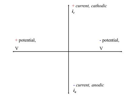 + current, cathodic ic + potential, V - potential, V - current, anodic