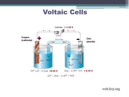 Voltaic Cells web.fccj.org. consists of an electric cell that is made by placing conductors (electrodes) in conducting solutions (electrolytes) A cell.