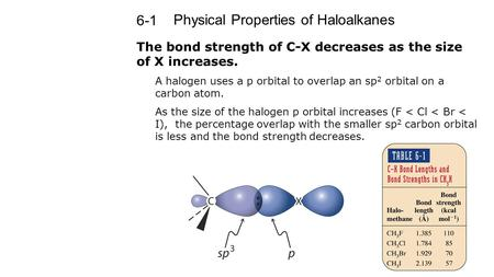 Physical Properties of Haloalkanes 6-1 The bond strength of C-X decreases as the size of X increases. A halogen uses a p orbital to overlap an sp 2 orbital.