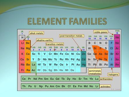 Hydrogen The hydrogen square sits atop Family I, but it is not a member of that family. Hydrogen is in a class of its own. It's a gas at room temperature.