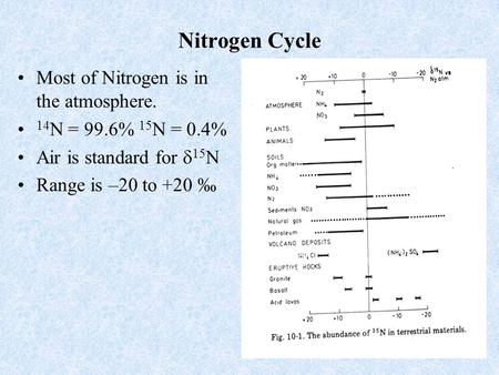 1 Nitrogen Cycle Most of Nitrogen is in the atmosphere. 14 N = 99.6% 15 N = 0.4% Air is standard for  15 N Range is –20 to +20 ‰