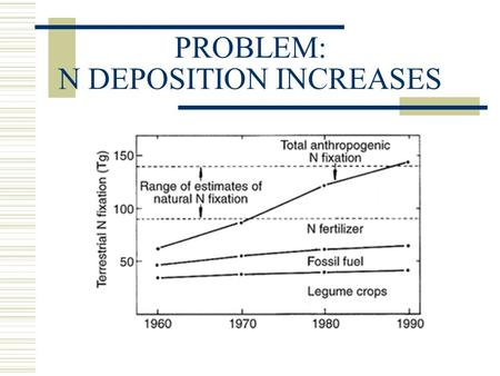 PROBLEM: N DEPOSITION INCREASES. Historical and future trends in N deposition.