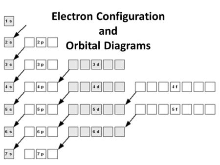 Electron Configuration And Periodic Trends - Ppt Video Online Download