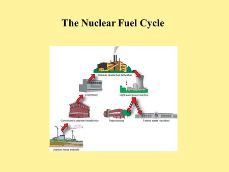 The Nuclear Fuel Cycle. Presentation Components of the Fuel Cycle Front End Service Period (conversion of fuel to energy in a reactor) Back end Storage.