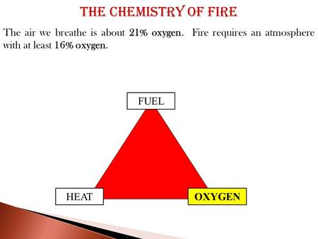 FUEL OXYGENHEAT The air we breathe is about 21% oxygen. Fire requires an atmosphere with at least 16% oxygen. The Chemistry of Fire.