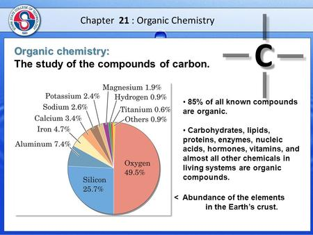 Chapter 21 : Organic Chemistry Organic chemistry: Organic chemistry: The study of the compounds of carbon. 85% of all known compounds are organic. Carbohydrates,