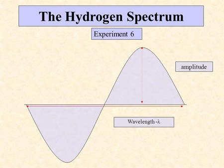 The Hydrogen Spectrum Experiment 6 amplitude Wavelength -λ.