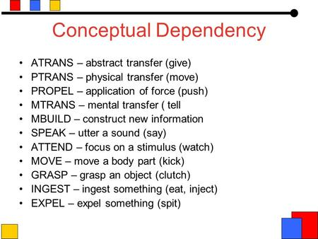 Conceptual Dependency ATRANS – abstract transfer (give) PTRANS – physical transfer (move) PROPEL – application of force (push) MTRANS – mental transfer.