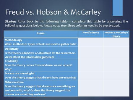 Freud vs. Hobson & McCarley Issue Freud's theory Hobson & McCarley's theory Methodology What methods or types of tests are used to gather data? Objectivity.