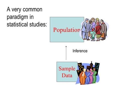 Sample Data Population Inference A very common paradigm in statistical studies: