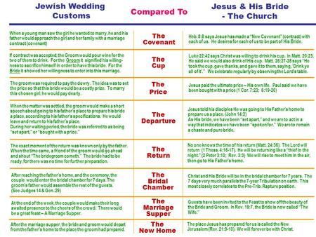 Jewish Wedding Customs Jesus & His Bride - The Church Compared To When a young man saw the girl he wanted to marry, he and his father would approach the.