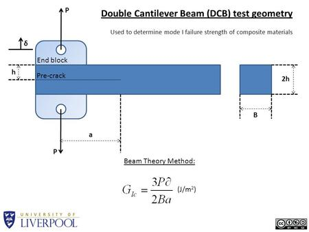 P P h 2h B a Pre-crack End block Double Cantilever Beam (DCB) test geometry Used to determine mode I failure strength of composite materials δ (J/m 2 )