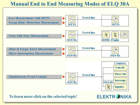 ELEKTR NIKA To learn more click on the selected topic! Manual End to End Measuring Modes of ELQ 30A ► ► ► ► ► ► Loss Measurement with MTTS Group Delay.