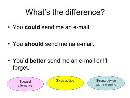 What's the difference? couldYou could send me an e-mail. shouldYou should send me na e-mail. 'dbetterYou'd better send me an e-mail or I'll forget. Suggest.