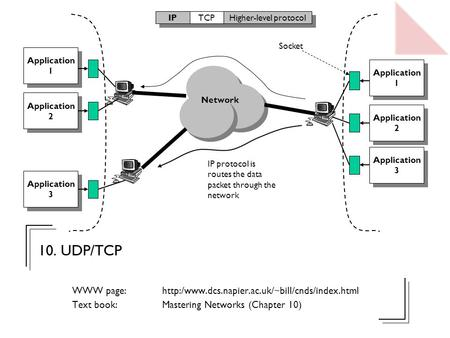 10. UDP/TCP WWW page:  Text book: Mastering Networks (Chapter 10) Network IP protocol is routes the data.
