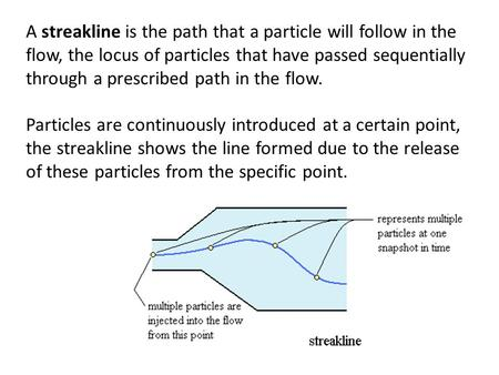 A streakline is the path that a particle will follow in the flow, the locus of particles that have passed sequentially through a prescribed path in the.