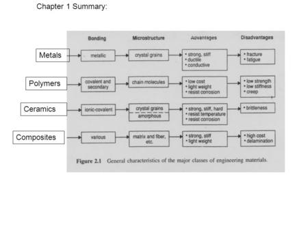 Chapter 1 Summary: Metals Polymers Ceramics Composites
