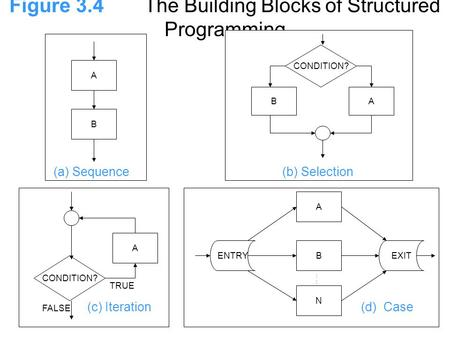 Figure 3.4The Building Blocks of Structured Programming A B (a) Sequence BA CONDITION? (b) Selection : ENTRYEXIT A B N (d) Case CONDITION? A (c) Iteration.