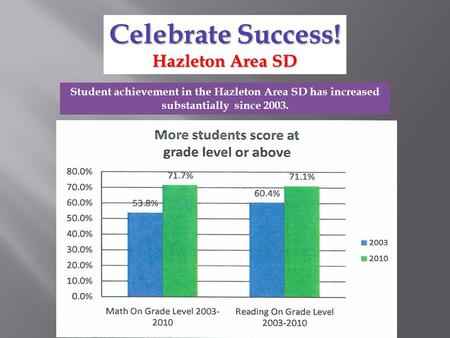Student achievement in the Hazleton Area SD has increased substantially since 2003. Celebrate Success! Hazleton Area SD.