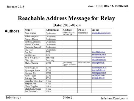 Submission doc.: IEEE 802.11-13/0076r0 January 2013 Reachable Address Message for Relay Date: 2013-01-14 Authors: Jafarian, Qualcomm Slide 1.