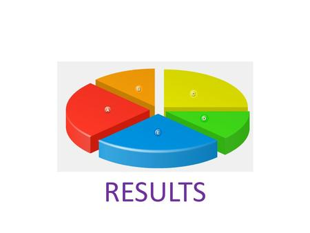 RESULTS. The Opening up Initiative is very important in my work (GROUP 1) I strongly agree A A I agree B B I disagree D D I don't know C C I strongly.