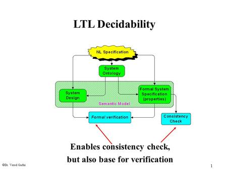 Dr. Vered Gafni 1 LTL Decidability Enables consistency check, but also base for verification.
