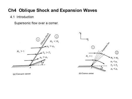 4.1 Introduction Supersonic flow over a corner. Ch4 Oblique Shock and Expansion Waves.