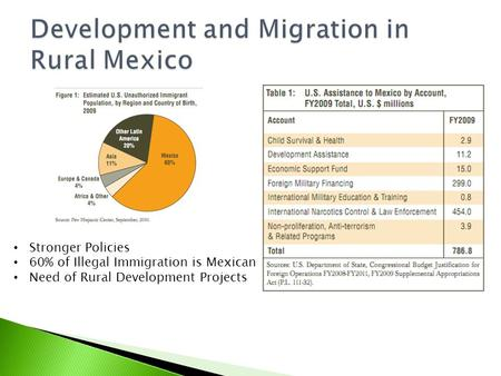 Stronger Policies 60% of Illegal Immigration is Mexican Need of Rural Development Projects.