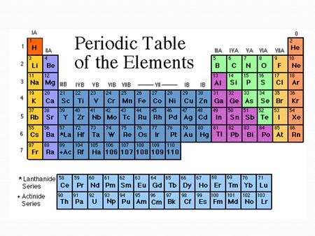 The Father of the Periodic Table Dimitri Mendeleev _______________was the first scientist to notice the relationship between the __________ _______________was.