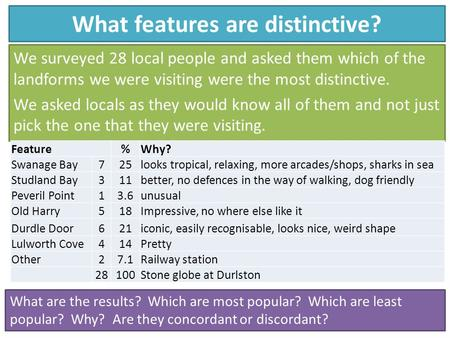 What features are distinctive? We surveyed 28 local people and asked them which of the landforms we were visiting were the most distinctive. We asked locals.