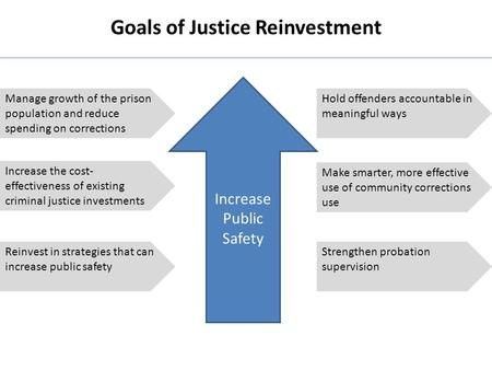 Goals of Justice Reinvestment Manage growth of the prison population and reduce spending on corrections Increase the cost- effectiveness of existing criminal.
