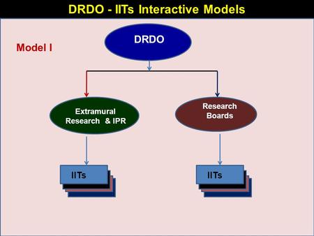 DRDO - IITs Interactive Models DRDO Extramural Research & IPR Research Boards IITs Model I IITs.