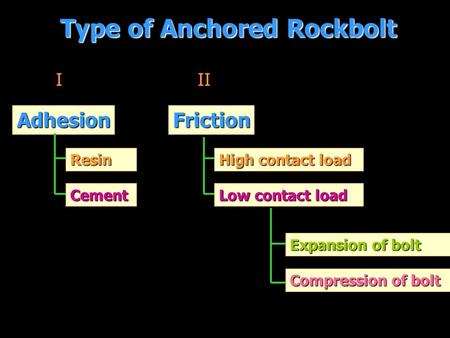 Type of Anchored Rockbolt III Adhesion Resin Cement Friction High contact load High contact load Low contact load Expansion of bolt Expansion of bolt Compression.