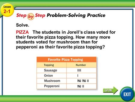 Lesson 2-1 Example 4 2-1 Solve. PIZZA The students in Jorell's class voted for their favorite pizza topping. How many more students voted for mushroom.