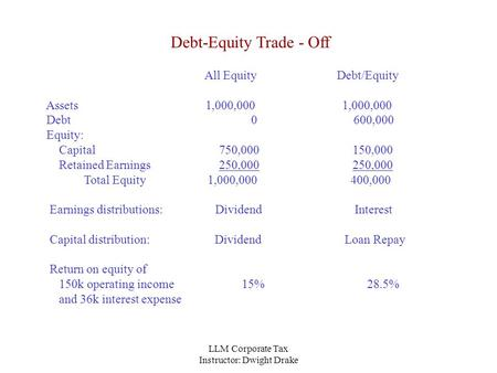 LLM Corporate Tax Instructor: Dwight Drake Debt-Equity Trade - Off All Equity Debt/Equity Assets 1,000,000 1,000,000 Debt 0 600,000 Equity: Capital 750,000.